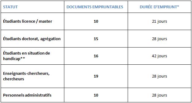 tableau des services pour étudiants et personnels de l'Université de Montpellier